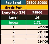 7th Pay Commission Salary for Pay Band 75500-80000