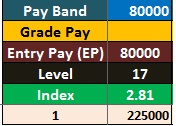 7th Pay Commission Salary for Pay Band 80000