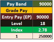 7th Pay Commission Salary for Pay Band 90000