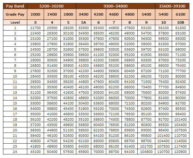 Pay matrix Table for Army PBORs