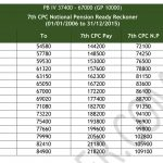 7th CPC Notional Pension Ready Reckoner