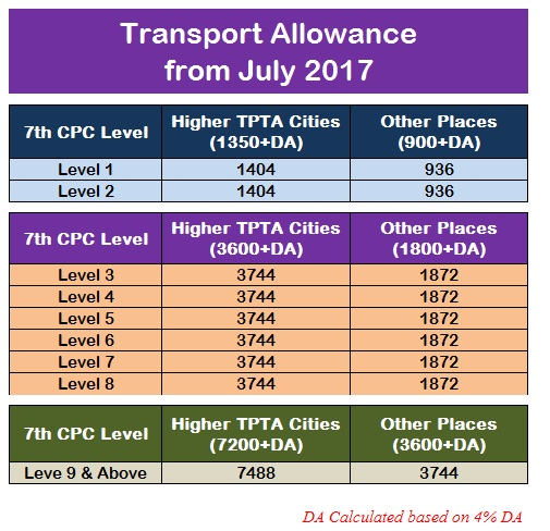 Transport Allowance 7th CPC