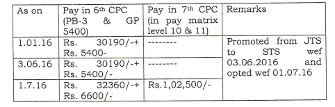pay fixation