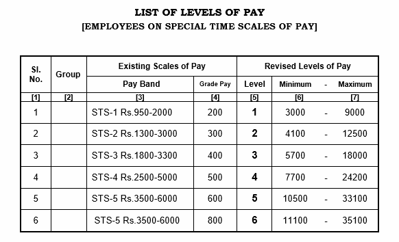 tn-govt-pay-scale-table