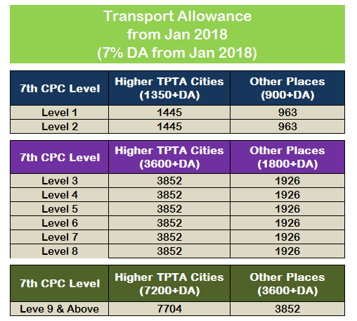 Transport Allowance May 2018