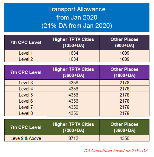 Transport Allowance from January 2020