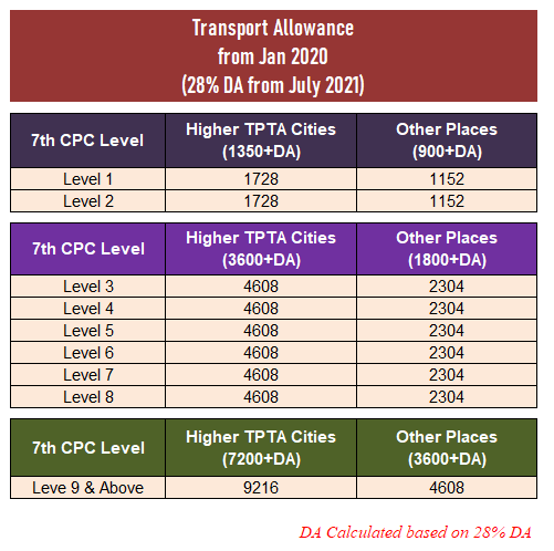 Transport Allowance from July 2021